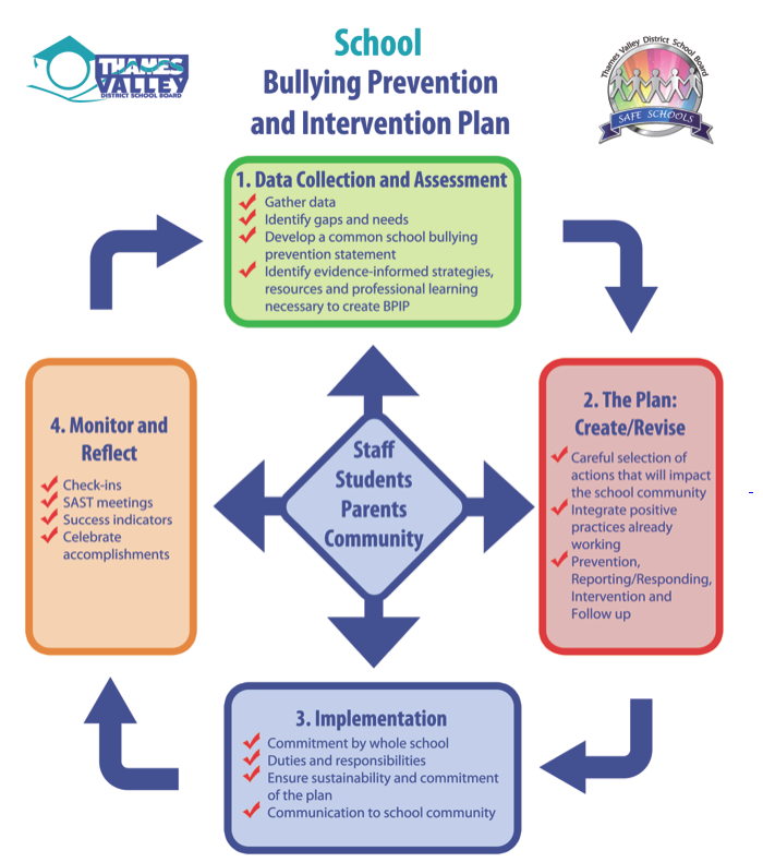 Bully Prevention Flow Chart